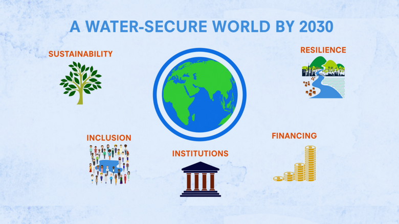 Five Priorities to Achieve a Water-Secure World