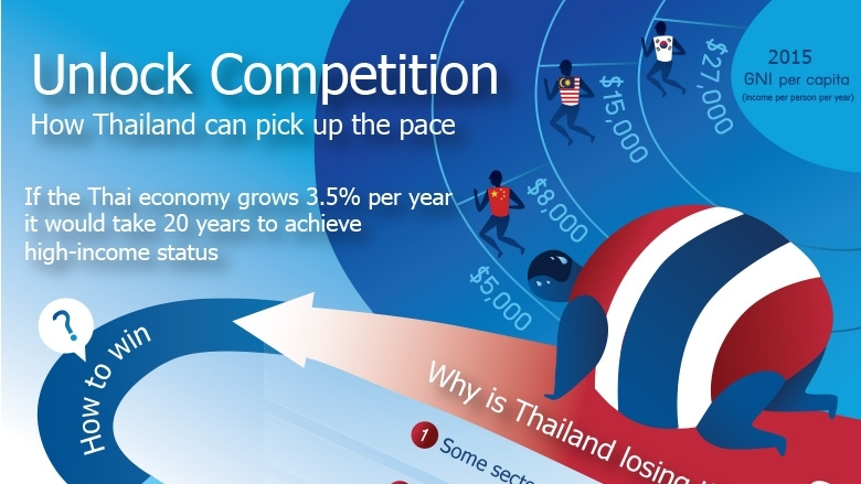 Unlock Competition How Thailand Can Pick Up the Pace