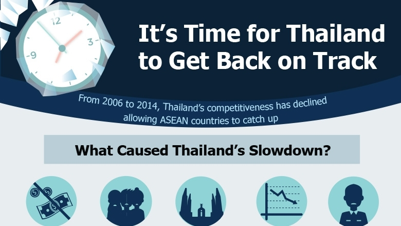 It's Time for Thailand to Get Back on Track