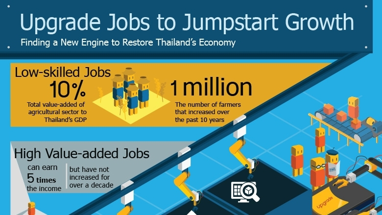 Upgrade Jobs to Jumpstart Growth