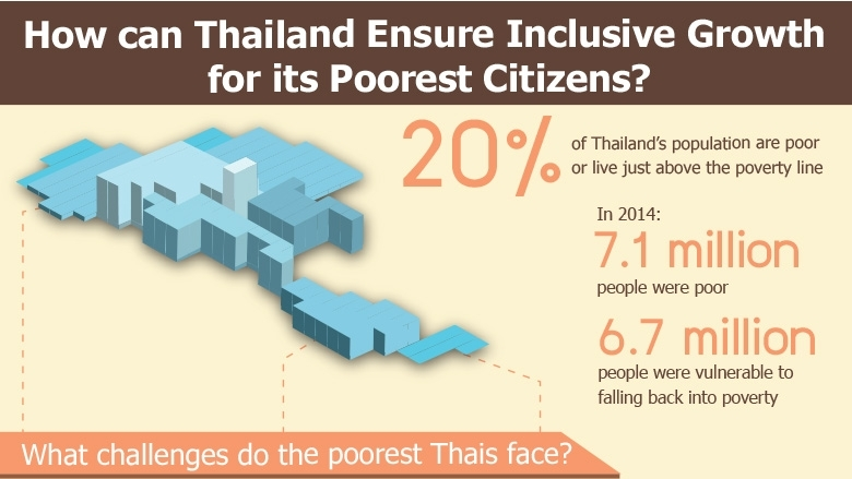 How can Thailand Ensure Inclusive Growth for its Poorest Citizens