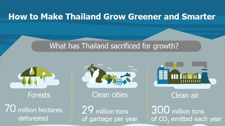 How to Make Thailand Grow Greener and Smarter
