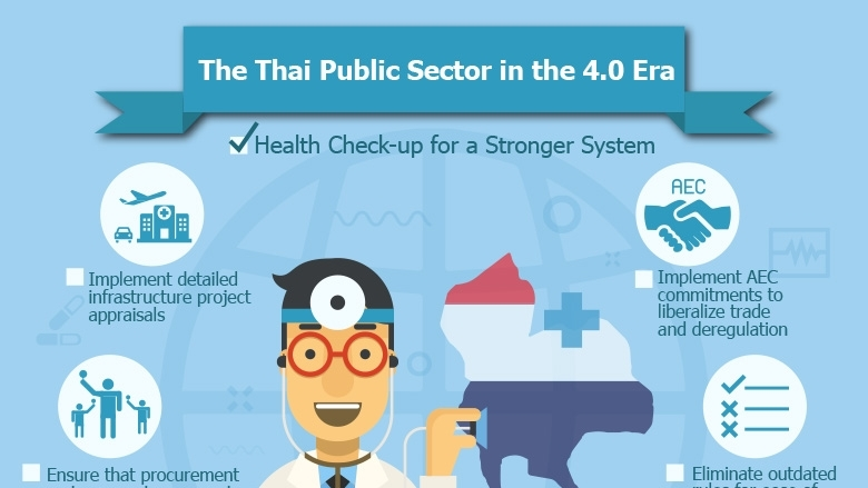 The Thai Public Sector in the 4.0 Era Health Check-up for a Stronger System
