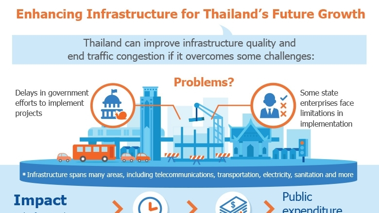 Enhancing Infrastructure for Thailand's Future Growth