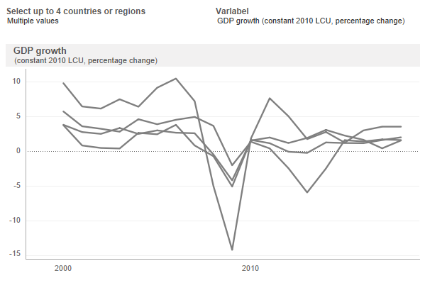 Macro Poverty Outlook Interactive Data: Sub-