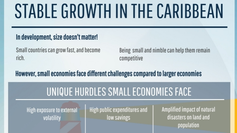 Stable Growth in the Caribbean