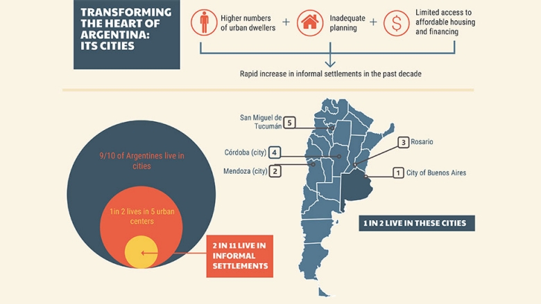 Transforming the Heart of Argentina: Its Cities