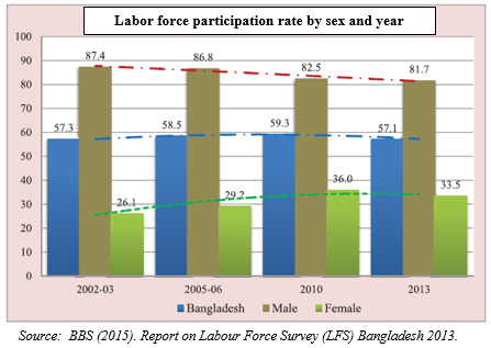 Barriers to economic growth in bangladesh