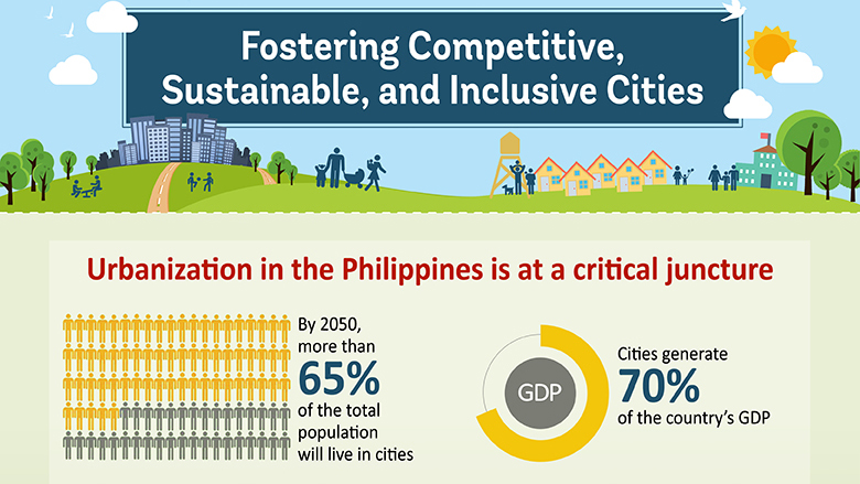 Infographic: Fostering Competitive, Sustainable and Inclusive Cities