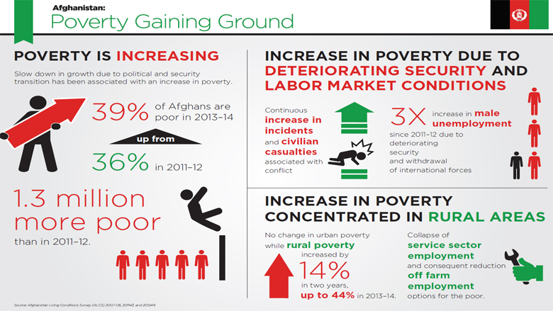 The Depths Of How Poverty Affects >> Afghanistan Poverty Status Update Progress At Risk