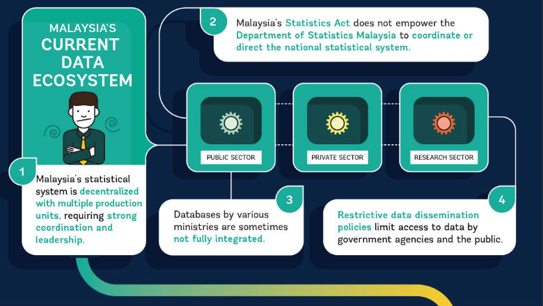 Malaysia Data for Development