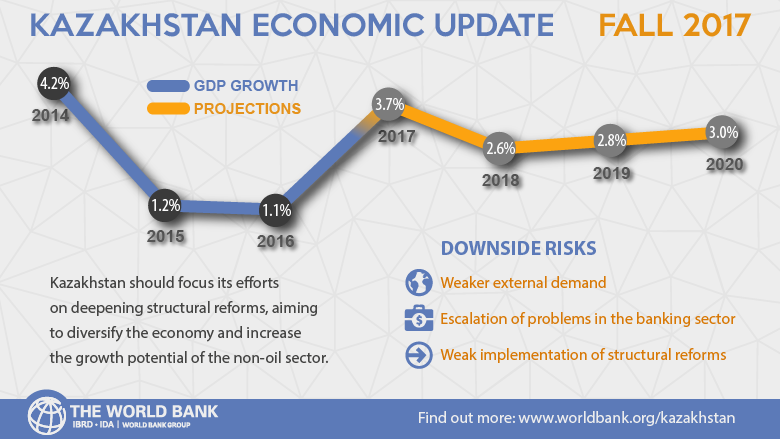 economy of kazakhstan Economic trivia kazakhstan is the first nation from the former soviet union to get an investment-grade credit rating trade source: united nations comtrade.