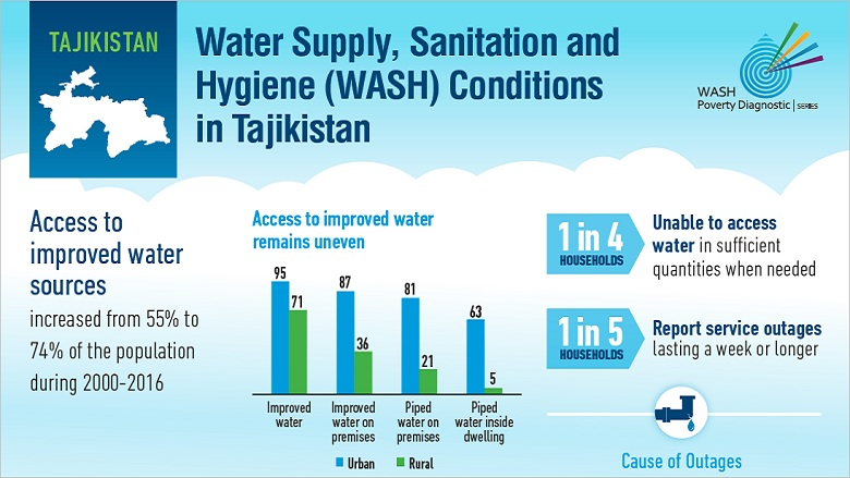 Water Supply, Sanitation and Hygiene Conditions in Tajikistan