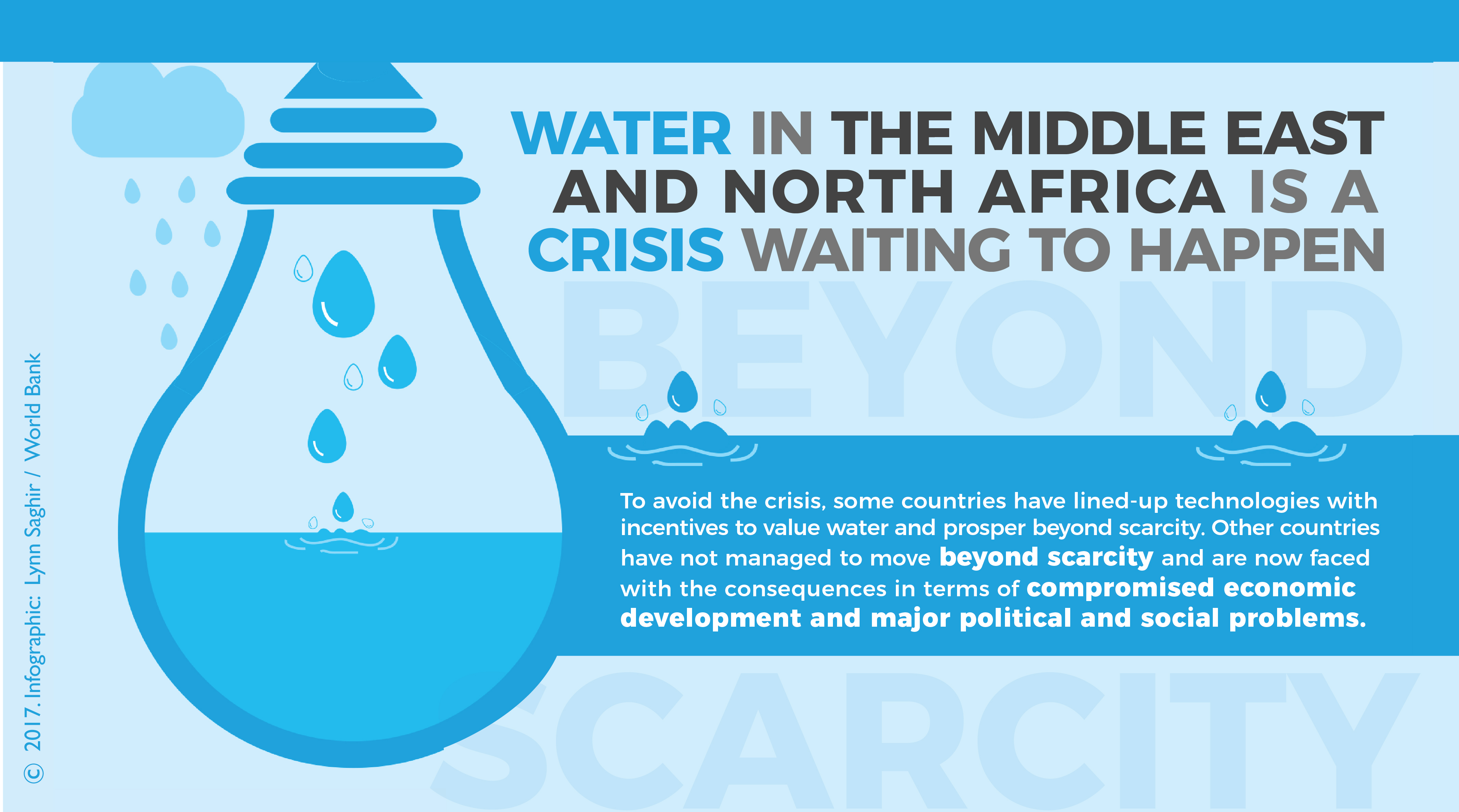 How to Move Beyond Water Scarcity in the Middle East and North Africa