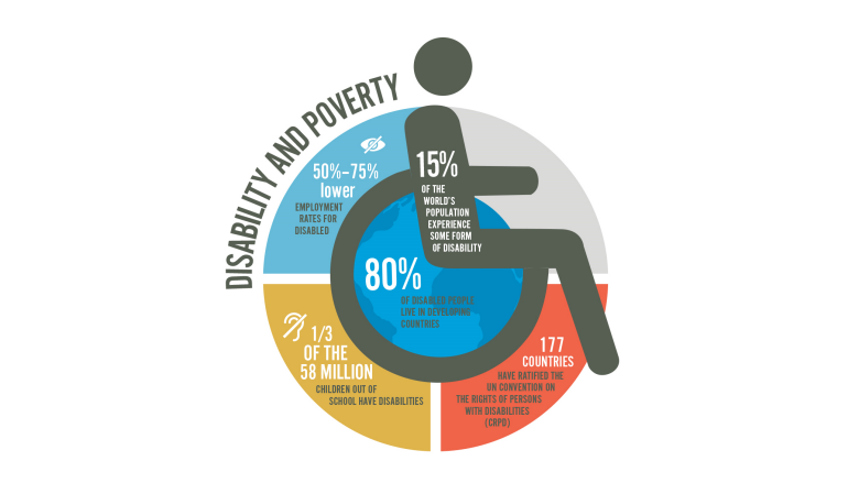World Bank Group Commitments On Disability Inclusive