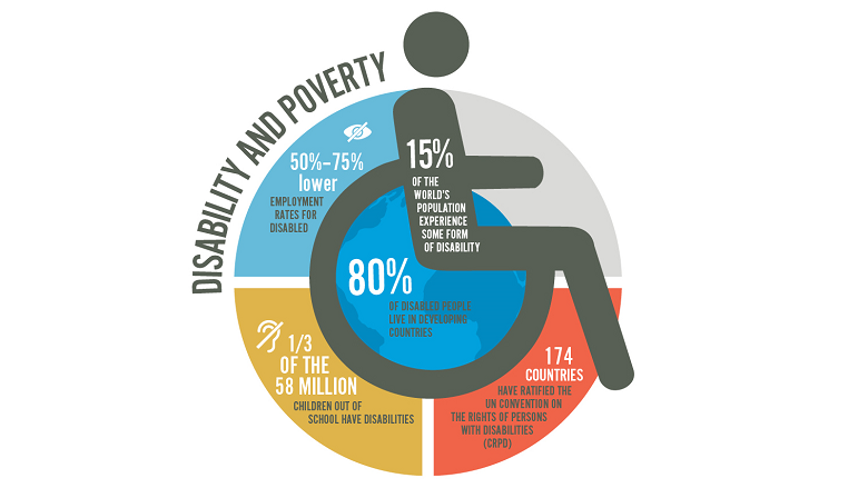 World Bank Group Announces New Commitments On Disability