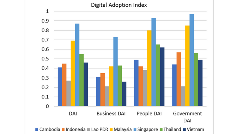Industry 4 0 – Harnessing Disruption for Vietnam's Development