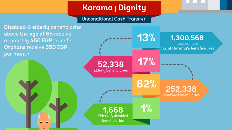 The Story of Takaful and Karama Cash Transfer Program