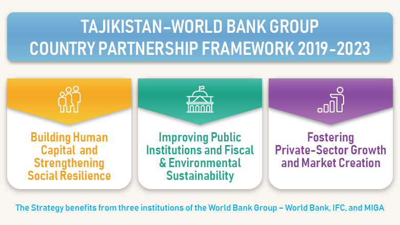 Tajikistan–World Bank Group Country Partnership Framework 2019-2023