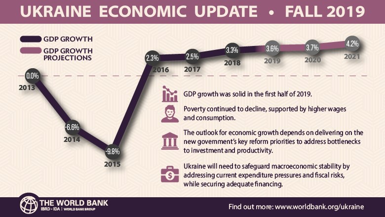 Reforms For Stronger Economic Growth