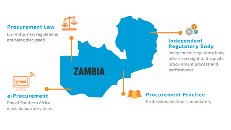Zambia Map and Information on the country's Public Procurement System