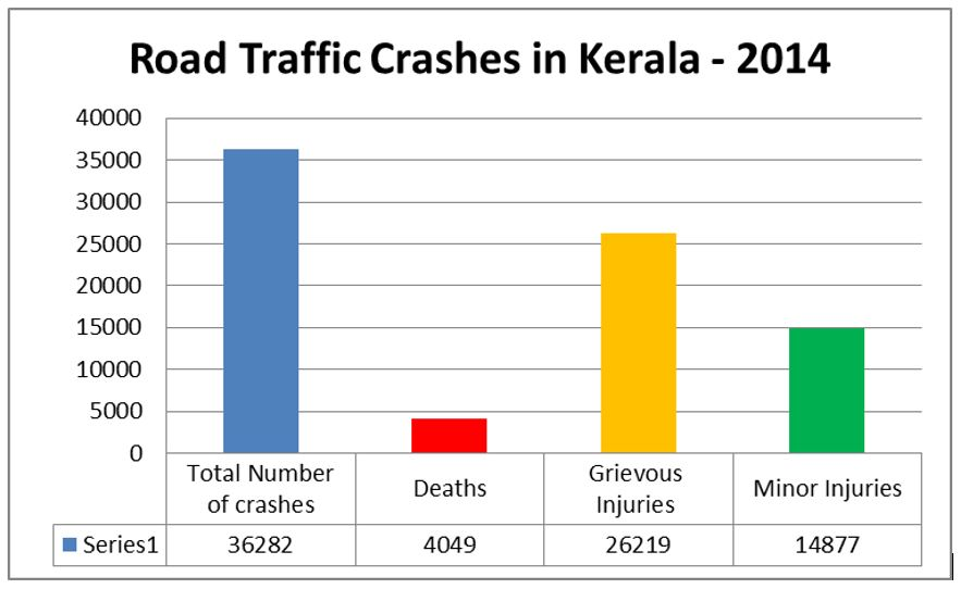 kerala road safety authority krsa and world bank group organize kerala road safety authority krsa and world bank group organize a hackathon on road safety