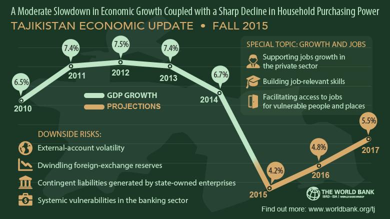 Tajikistan A Moderate Slowdown In Economic Growth Coupled