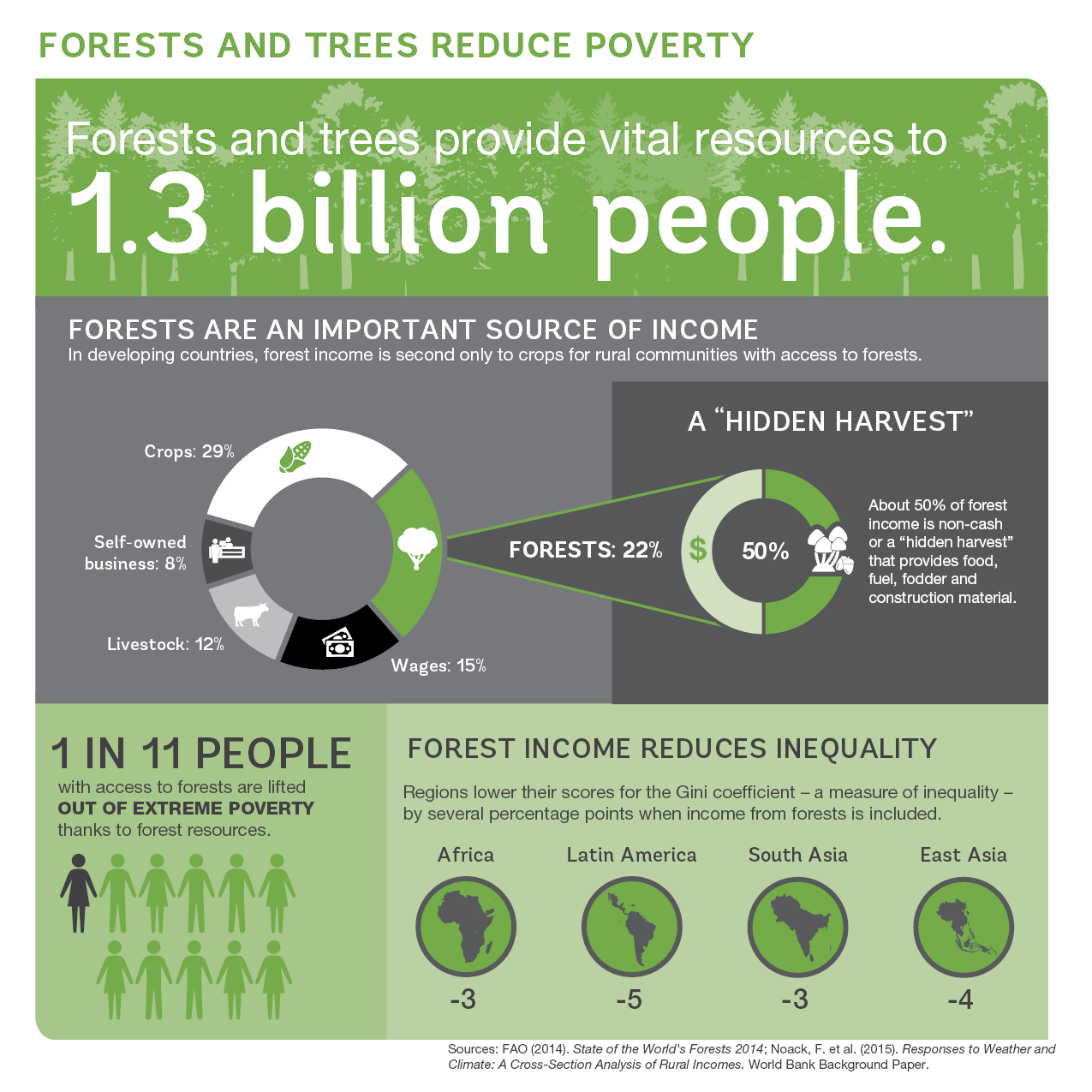 Thesis Poverty Forestsandpovertyinfographic x Index?id