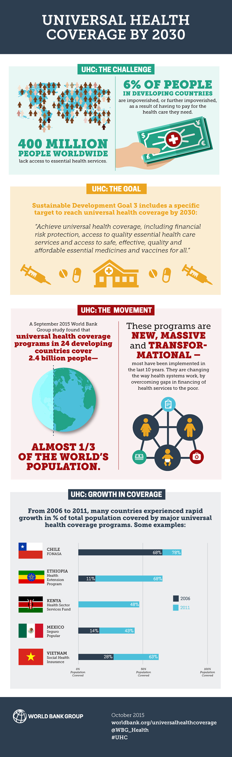 Infographic: Universal Health Coverage by 2030