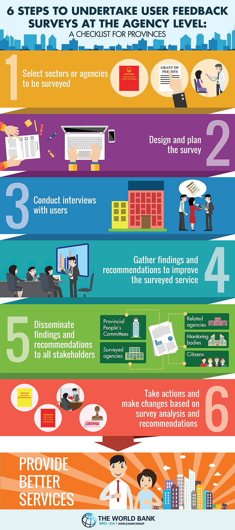 Six Steps to Undertake User Feedback Surveys at the Agency Level in Vietnam