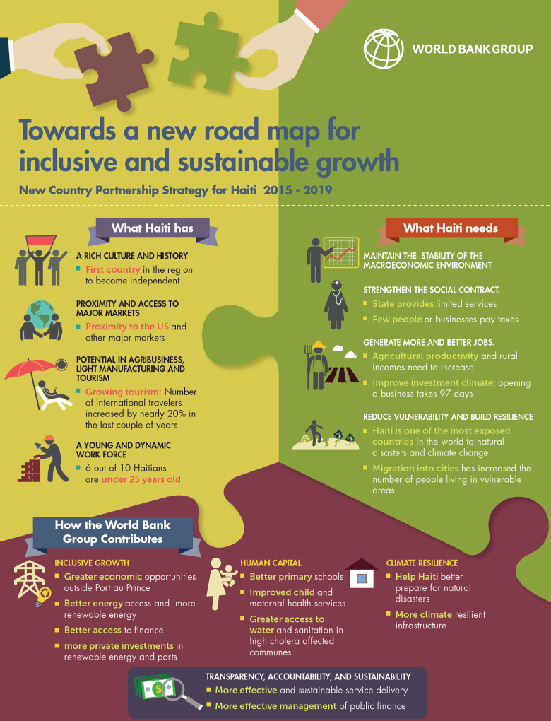 Haiti Country Partnership Infographic