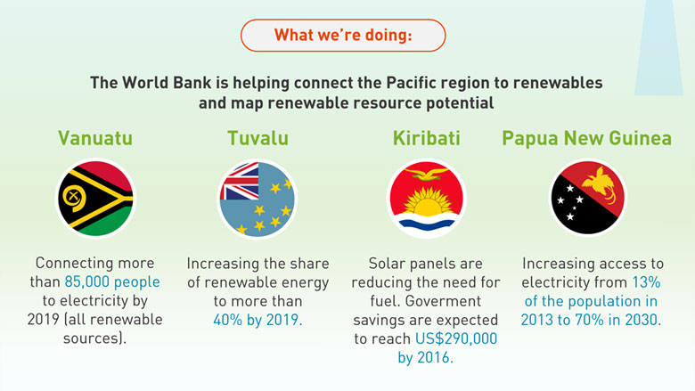 Working towards more efficient and sustainable energy for the pacific