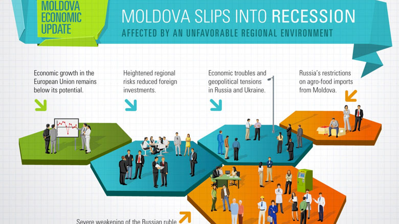 Moldova Economic Update