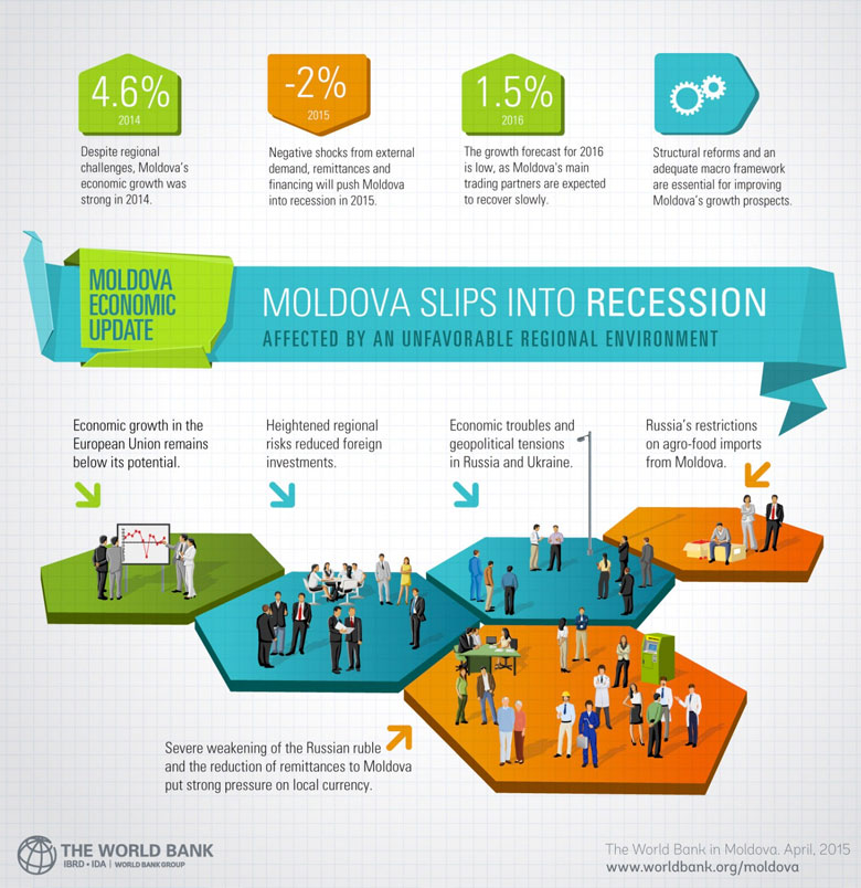 Moldova Economic Update April 2015
