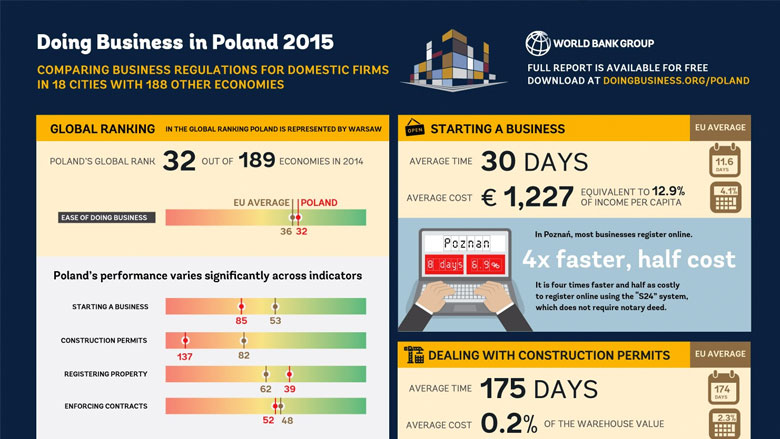 Doing Business in Poland 2015
