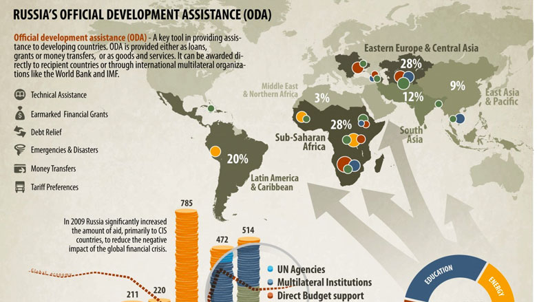 Russia's Development Assistance