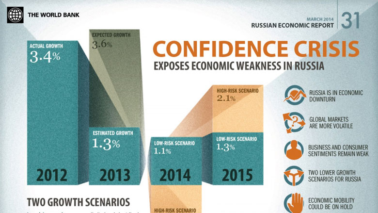 Confidence Crisis Exposes Economic Weakness in Russia