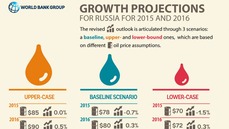 Growth Projections for Russia for 2015 and 2016