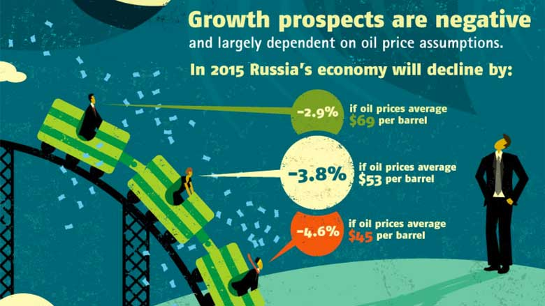 Russia: The Dawn of a New Economic Era?
